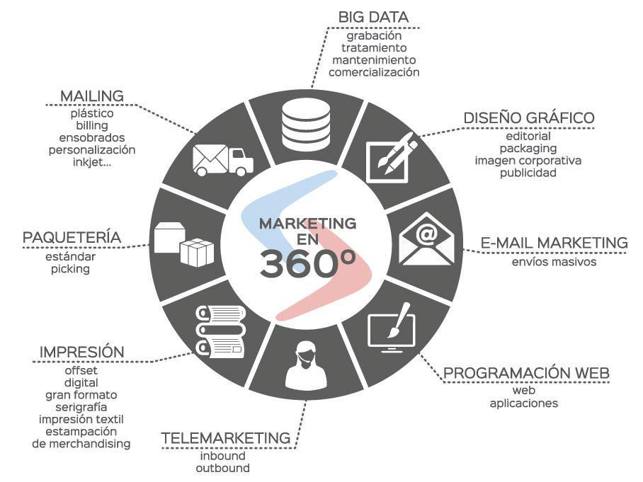 servicios de marketing 360